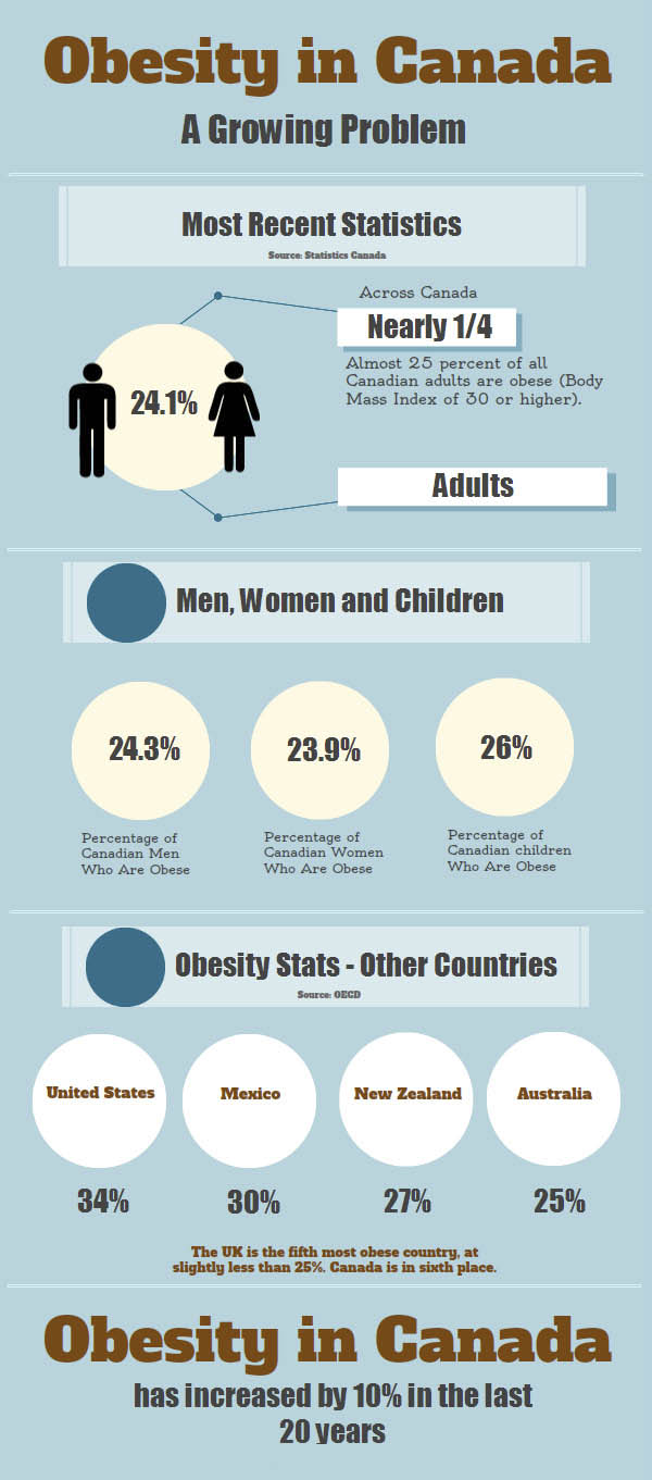 the growing problem of obesity